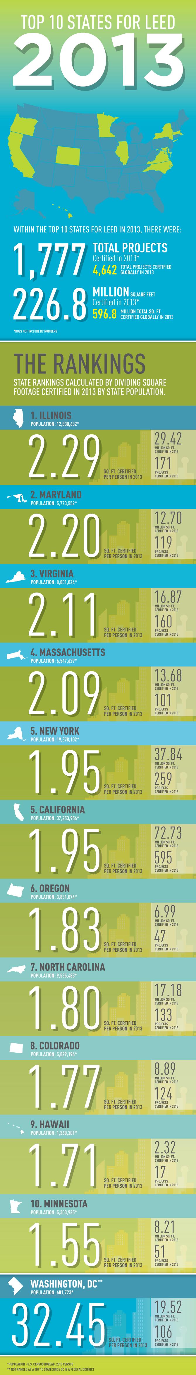 USGBC Top 10 LEED States 2013