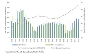 energy-star-multifamily-residential-market