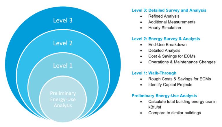Bubble Diagram of ASHRAE Energy Audit Levels