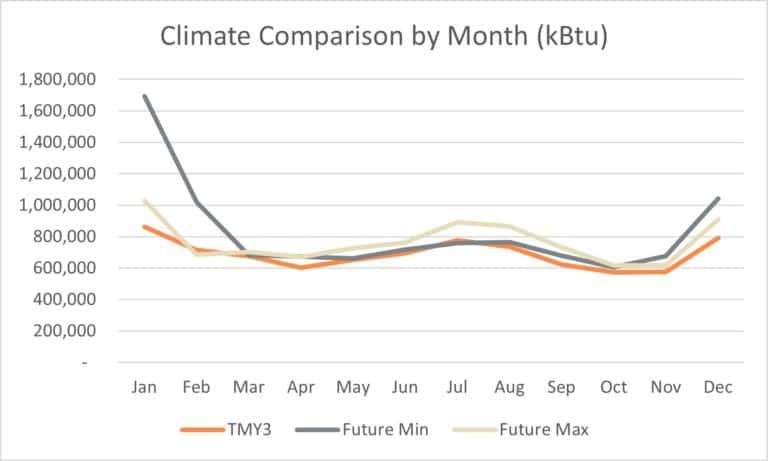 Climate Comparison By Month